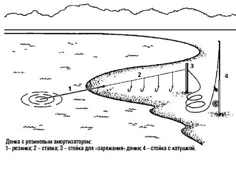 Когда выручает «резинка» - Рыбалка - Охотники.ру